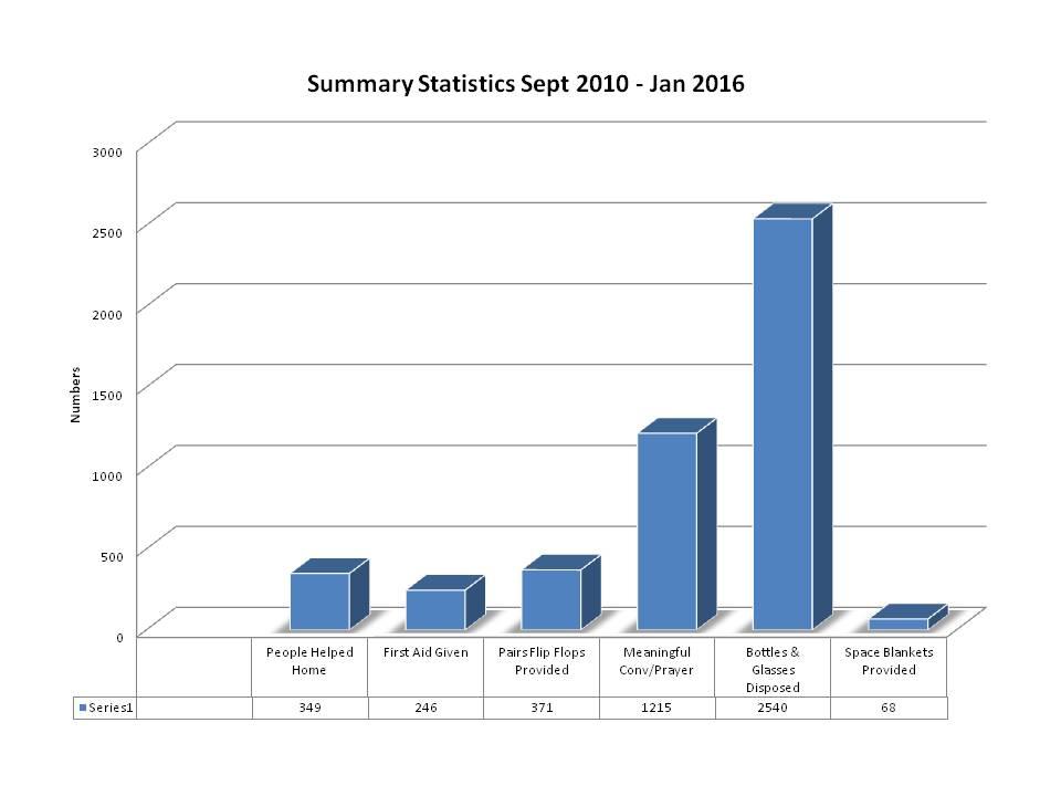 Statistics to Jan 2016